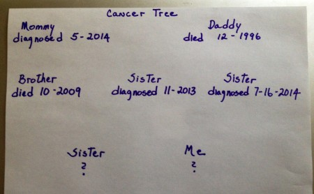 cancer tree